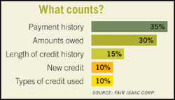 Increase credit score by knowing how it works